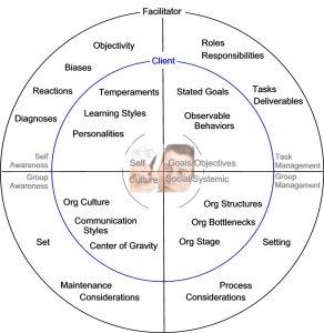 assessment_quadrants
